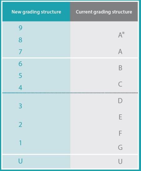 new grades v4