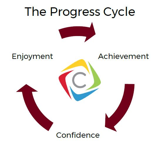 progress cycle