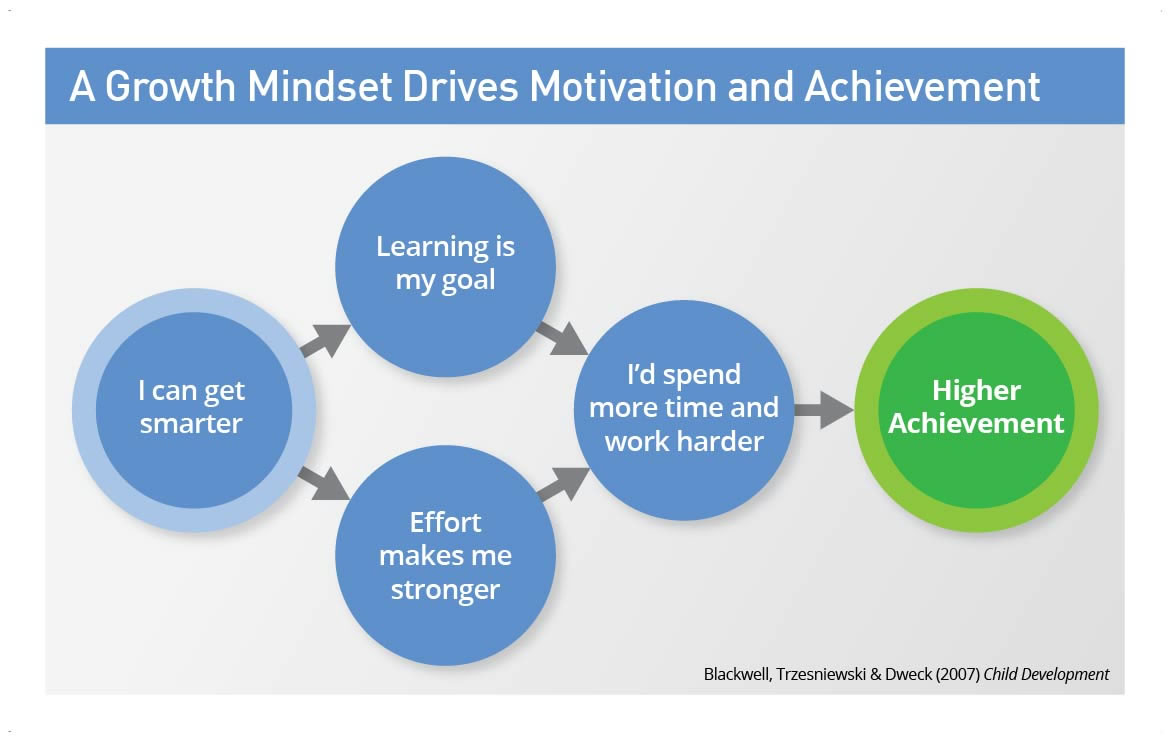 the-growth-mindset-i-can-get-smarter-large